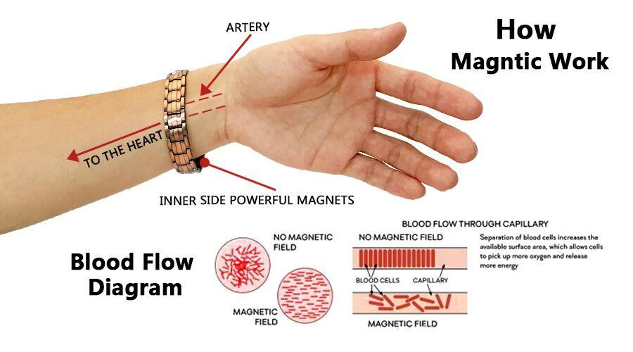 Benefits Of Magnetic Bracelets  Magnetic Bracelets Benefits Explained – Rainso Jewelry